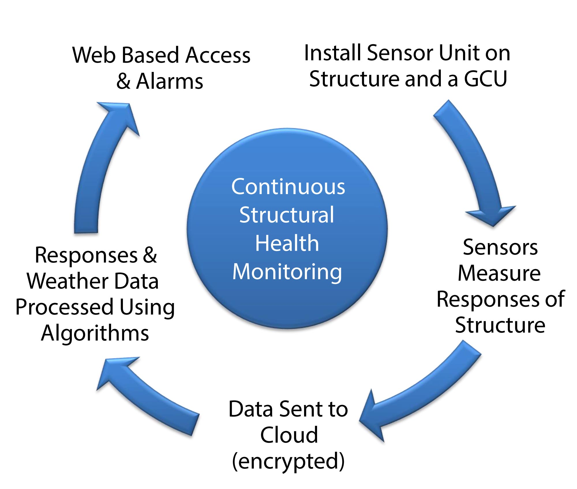 Install sensor unit on structure and ground control unit (GCU) > Sensors measure response of structure > Data encrypted & sent to cloud > Responses & weather data processed using algorithms > Disturbances trigger alarms to user cell phone > Data accessible via web-based interface